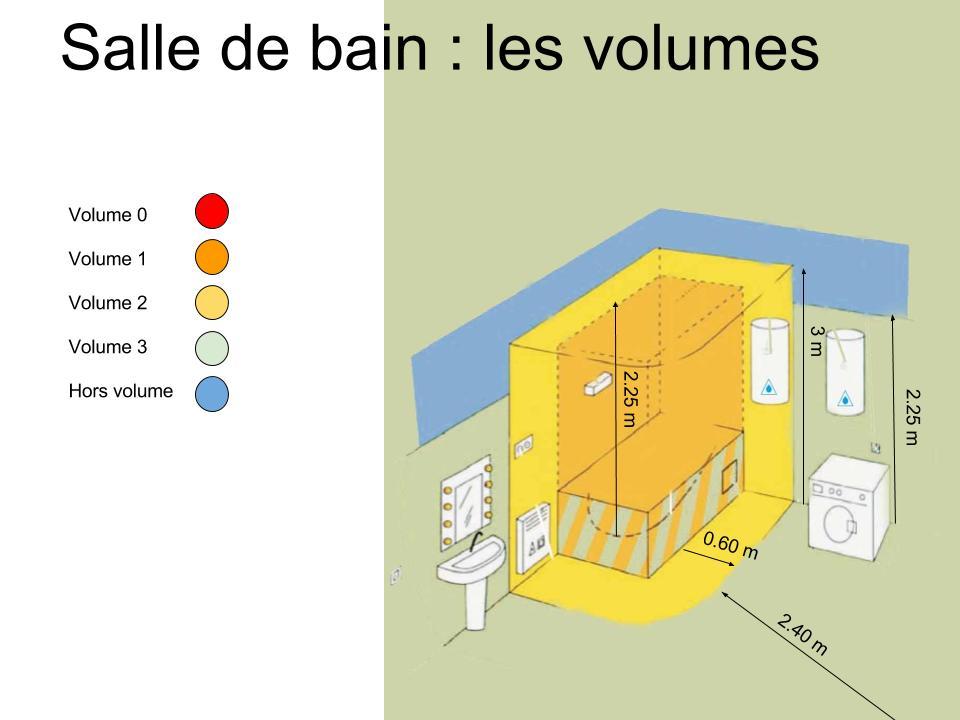 Volumes de la salle de bain